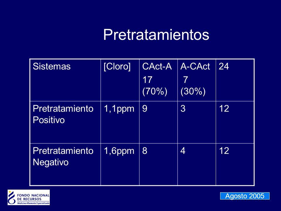 Pretratamientos Sistemas [Cloro] CAct-A 17 (70%) A-CAct 7 (30%) 24